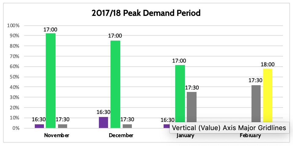 2017/18 Peak Demand