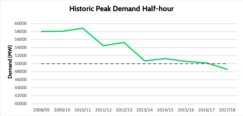 Peak Hour Electricity Demand