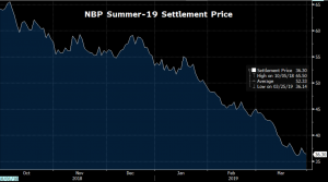 NBP SUMMER-19 GAS PRICES 1/10/19-31/3/19