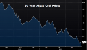 CARBON EUA FRONT CONTRACT PRICES & OPEN INTEREST